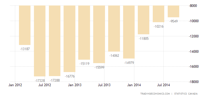 Canada Current Account Deficit at 6-Year Low