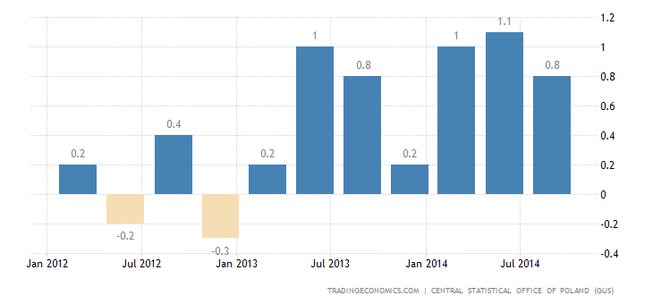 Poland GDP Growth Confirmed at 0.9% in Q3