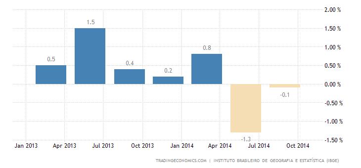 Brazil Avoids Recession in Q3