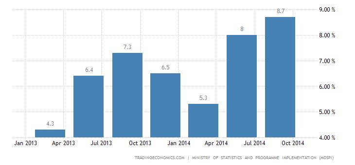 India Economic Growth Weakens in Q3