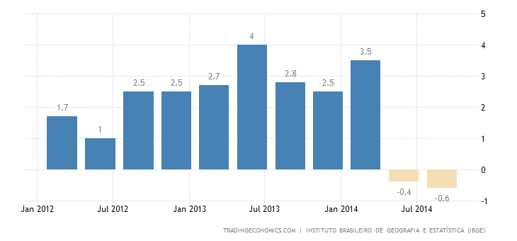 Brazil GDP Contracts Again in Q3