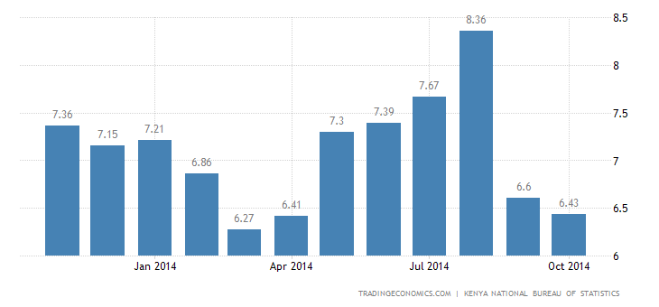 Kenya Inflation Rate Down to 16-Month Low