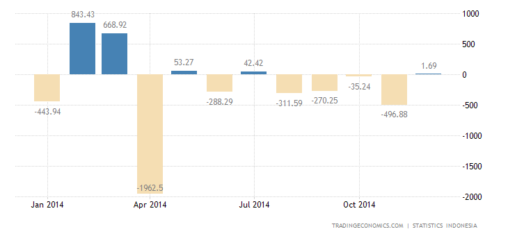 Indonesia Registers Small Trade Surplus in October
