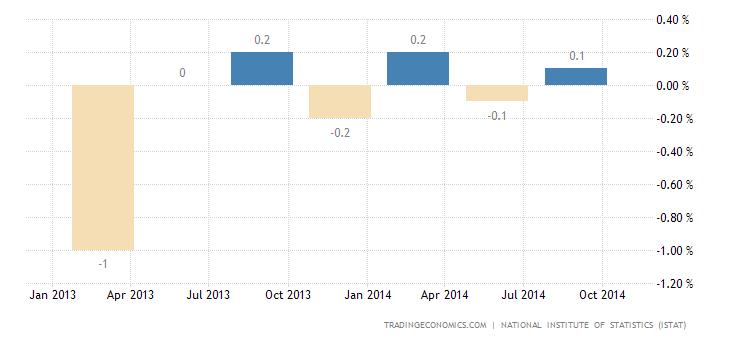 Italian Economy Contracts 0.1% in Q3