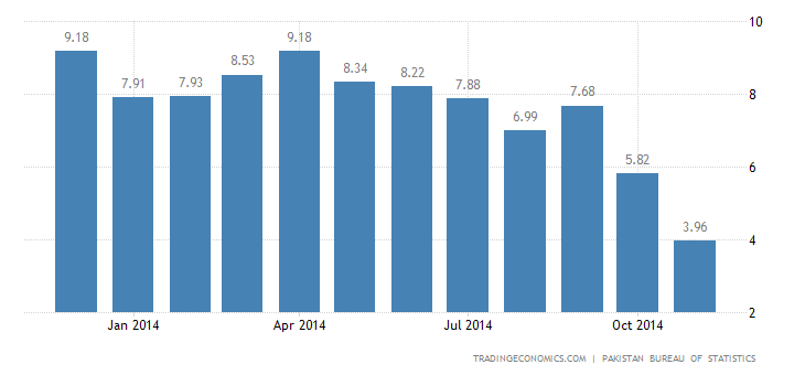 Pakistan Inflation Rate at 11–Year Low