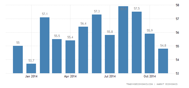 US Markit Manufacturing PMI Down in November