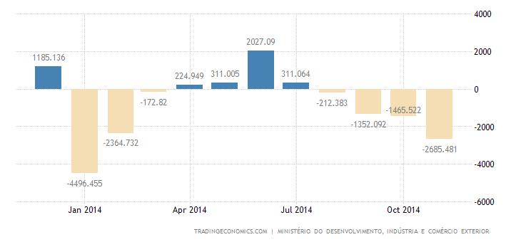 Brazil Trade Deficit at 10-Month High