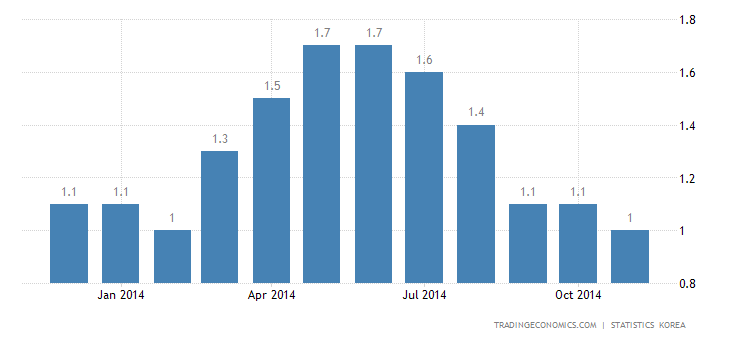 South Korea Inflation Rate at 9-Month Low