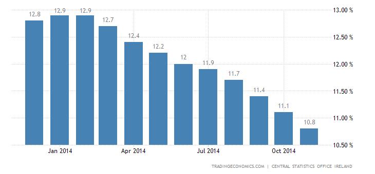 Ireland Unemployment Rate Keeps Falling