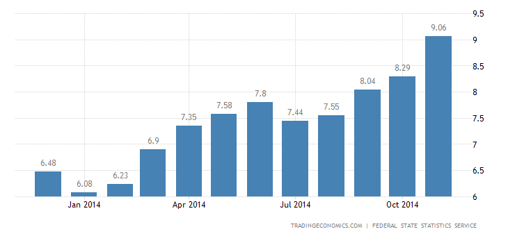 Russia Inflation Rate Up to 9.1%