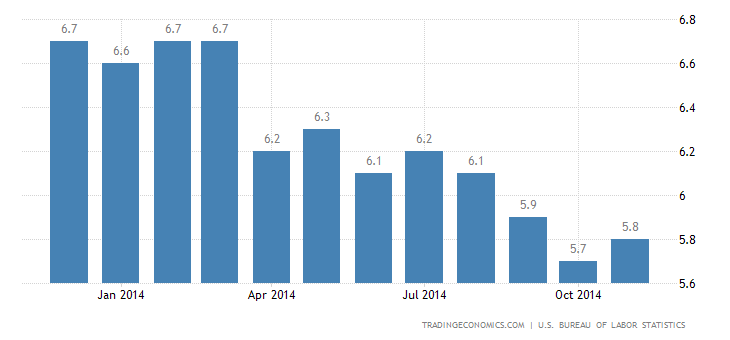 US Unemployment Rate Unchanged at 5.8% in November