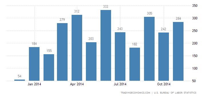 US Jobs Growth Beats Expectations in November