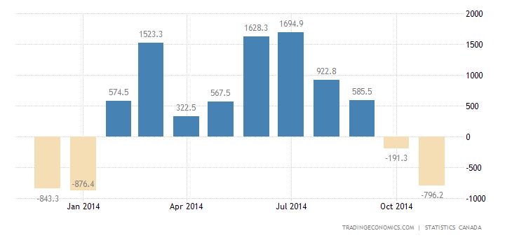 Canada Trade Surplus Narrows in October