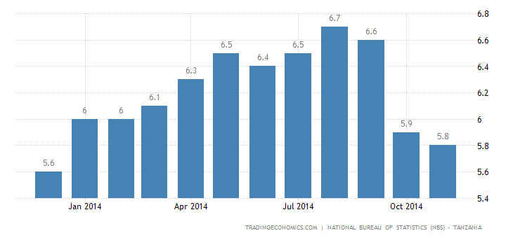 Tanzania Inflation Rate Edges Down