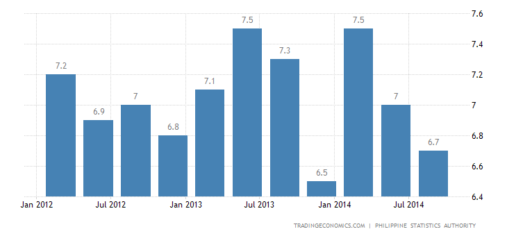 Philippines Jobless Rate Down to Record Low