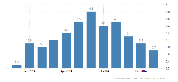 South Africa Inflation Rate Slows to 5.8%