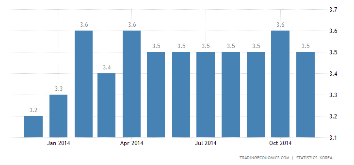 South Korea Unemployment Rate Down to 3.4%