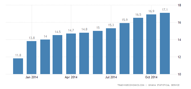 Ghana Inflation Rate at 17% in November