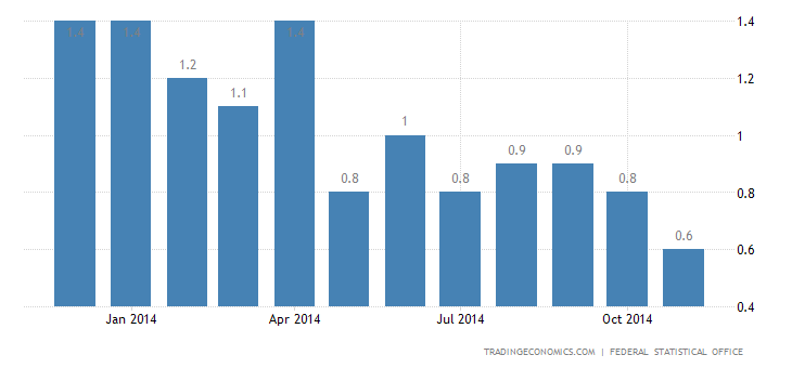Germany Inflation Confirmed at 0.6% in November