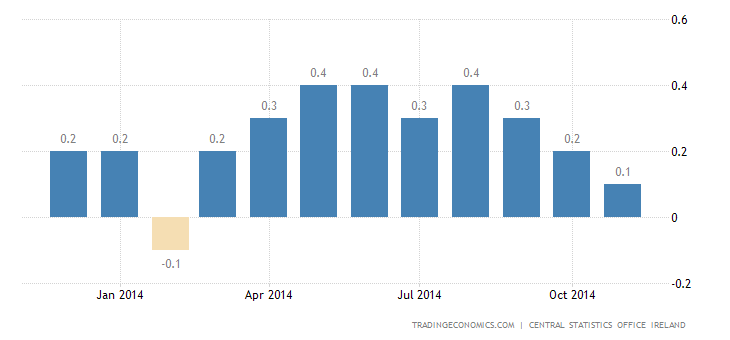 Ireland Inflation Rate At 0.1%