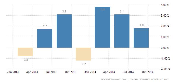 Irish Economy Slows Sharply in Q3