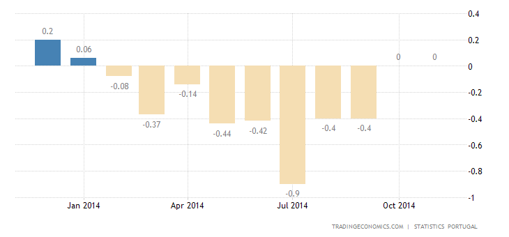 Portugal Inflation Rate at 0% in November