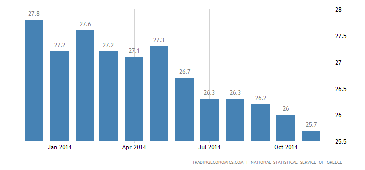 Greek Unemployment Rate Continues to Fall