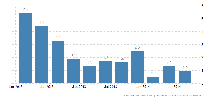 Russia GDP Growth Confirmed at 0.7% in Q3
