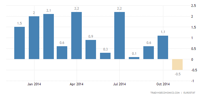 Euro Area Industrial Production Up 0.7%