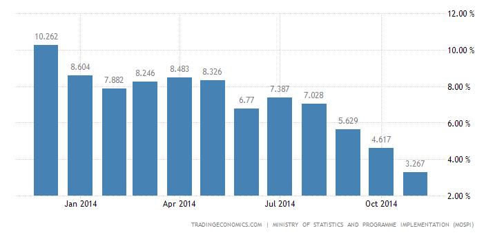 India Consumer Inflation at 4.38%