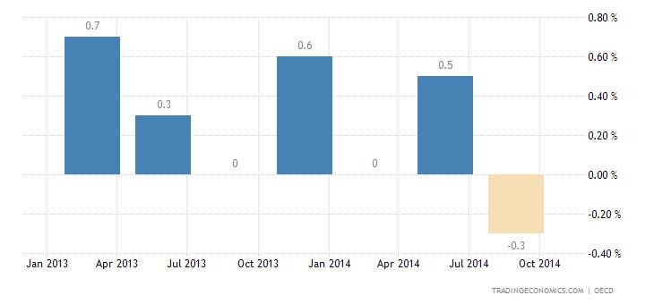 Russian Economy Stalls in Q3