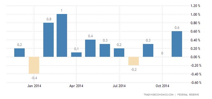 US Industrial Production Surges