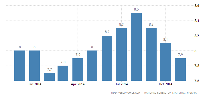 Nigeria Inflation Rate Down to 7.9%