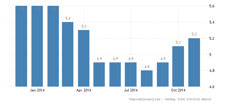 Russia Unemployment Rate Edges Up to 5.2%