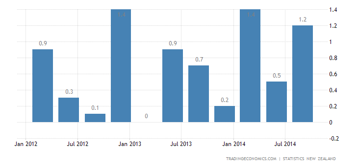 New Zealand GDP Expands More than Expected in Q3