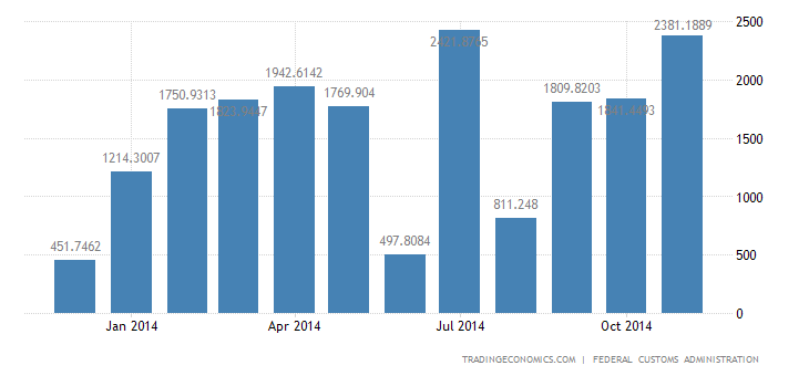 Switzerland Trade Surplus Increases in November