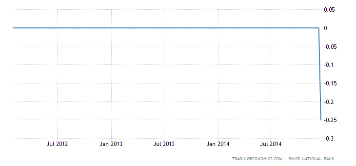 Switzerland Introduces Negative Interest Rate