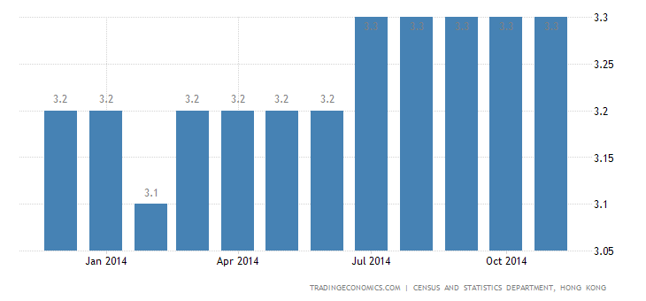 Hong Kong Unemployment Rate at 3.3%