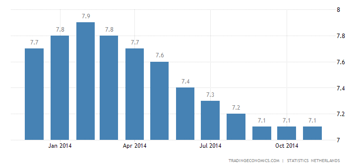 Dutch Unemployment Rate at 8%