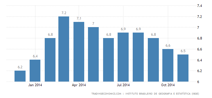 Brazil Unemployment Rate Rises in November