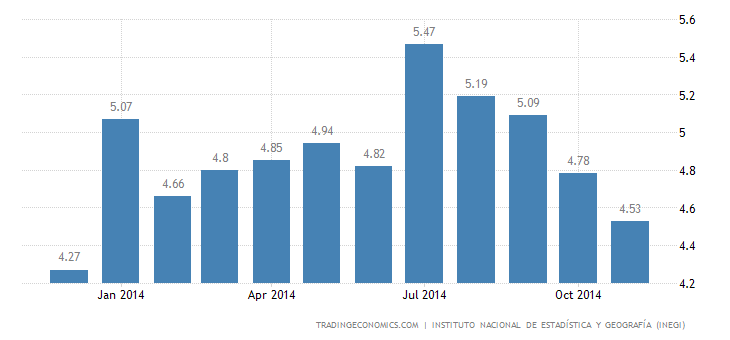Mexico Unemployment Rate Down to 11-Month Low