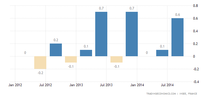 French GDP Growth Confirmed at 0.3% QoQ in Q3