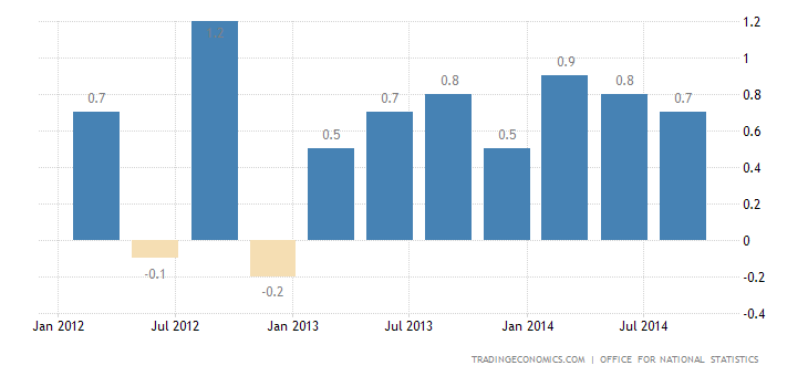 UK GDP Growth Confirmed at 0.7% in Q3