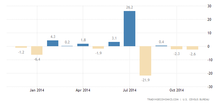 Durable Goods Orders Down 0.7% in November
