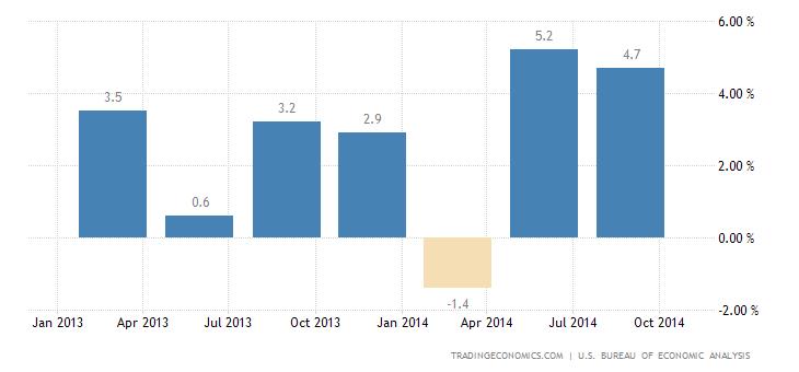 US GDP Growth at 11-Year High