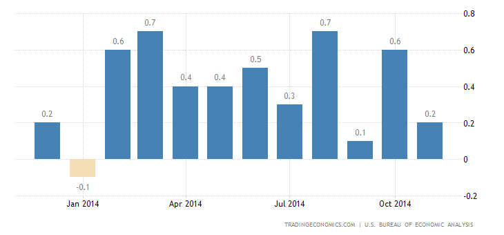 US Personal Spending Rises The Most in 7 Months