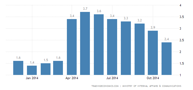 Japan Inflation Eases Again in November