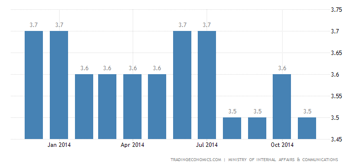 Japan Unemployment Rate Steady at 3.5%