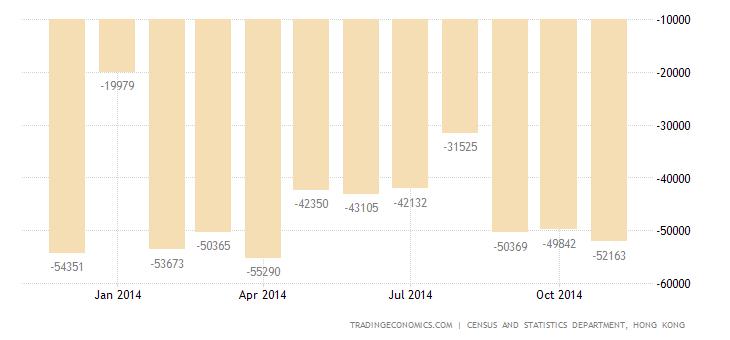 Hong Kong Trade Deficit at 7-Month High
