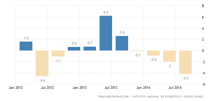 Argentine Economy Contracts 0.8% in Q3
